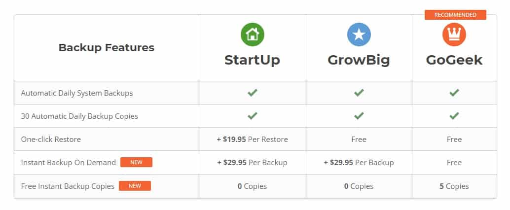 SiteGround hosting review of the New backup features